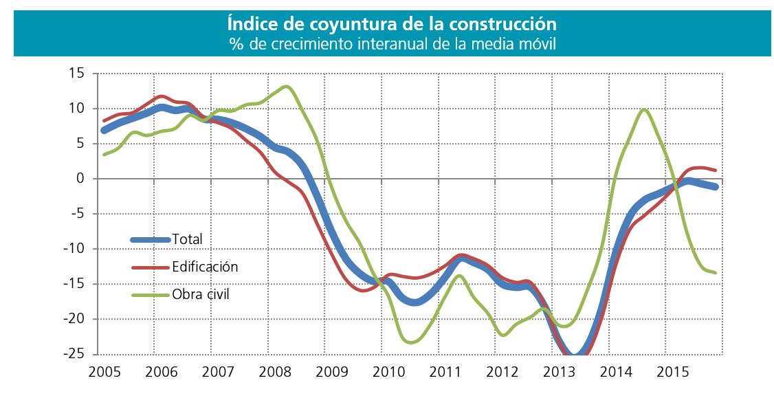 El 2015 fue un mal a o para el sector de la construcci n for Muebles basoko